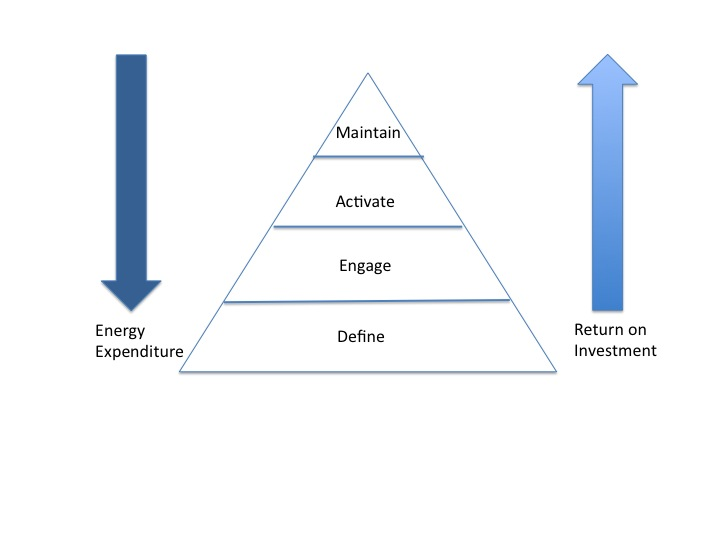Figure 4 Change-Recipient Readiness Approach